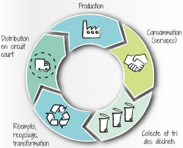 Le concept d'économie circulaire
