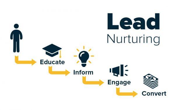 Qu'est-ce que le lead nurturing en B2B ?