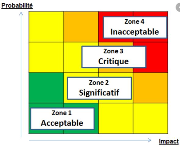 L'approche par les risques et les opportunités : un des piliers du management ISO QSE