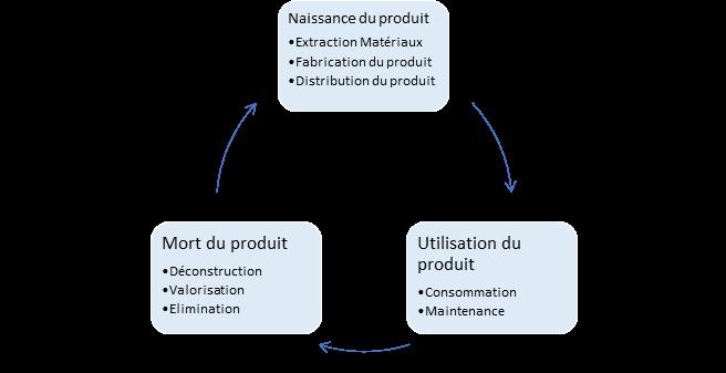 Concepteurs  : intégrez le cycle de vie de vos produits dans votre process de R & D